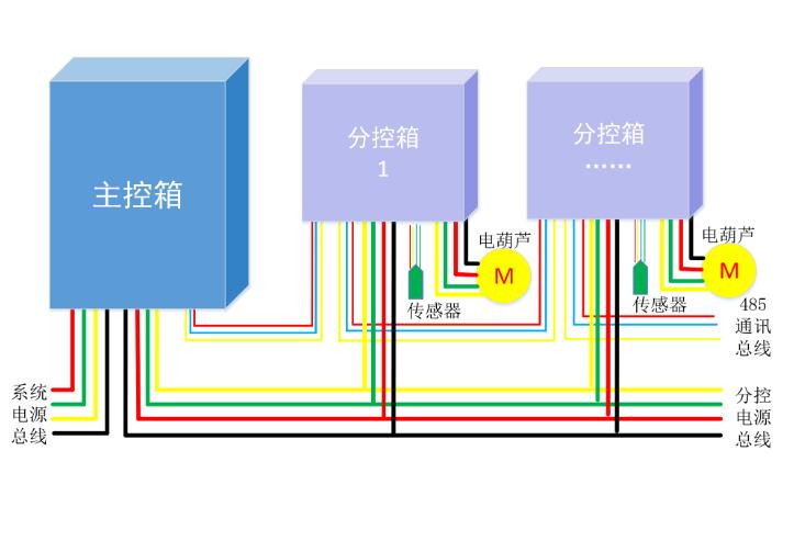 爬架控制系统线路图